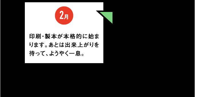 2月 印刷・製本が本格的に始まります。あとは出来上がりを待って、ようやく一息。 小ネタ5:2016年から、通常版は東京で、R版は大阪で印刷・製本しています。2015年までは東日本エリア(北海道・東北・関東)は東京、西日本エリア(中部・関西・中四国・九州)は大阪という分け方でした。実はこれにより、今まで異なっていたR版のリング穴ピッチが統一されました。