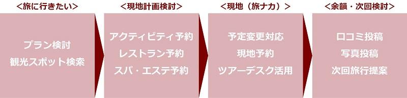 http://www.mapple.co.jp/topics/news/images/20171114/flow.jpg